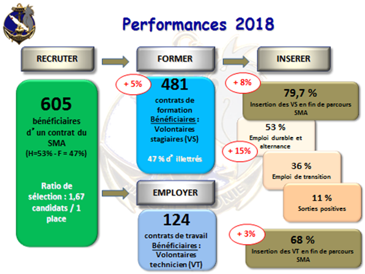 performances2018